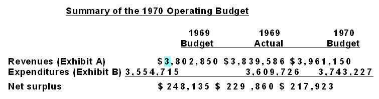 The same area as plain text. This is a very simple table and it is quite hard to read. Some of the budget tables span a full page and would be impossible to decipher.