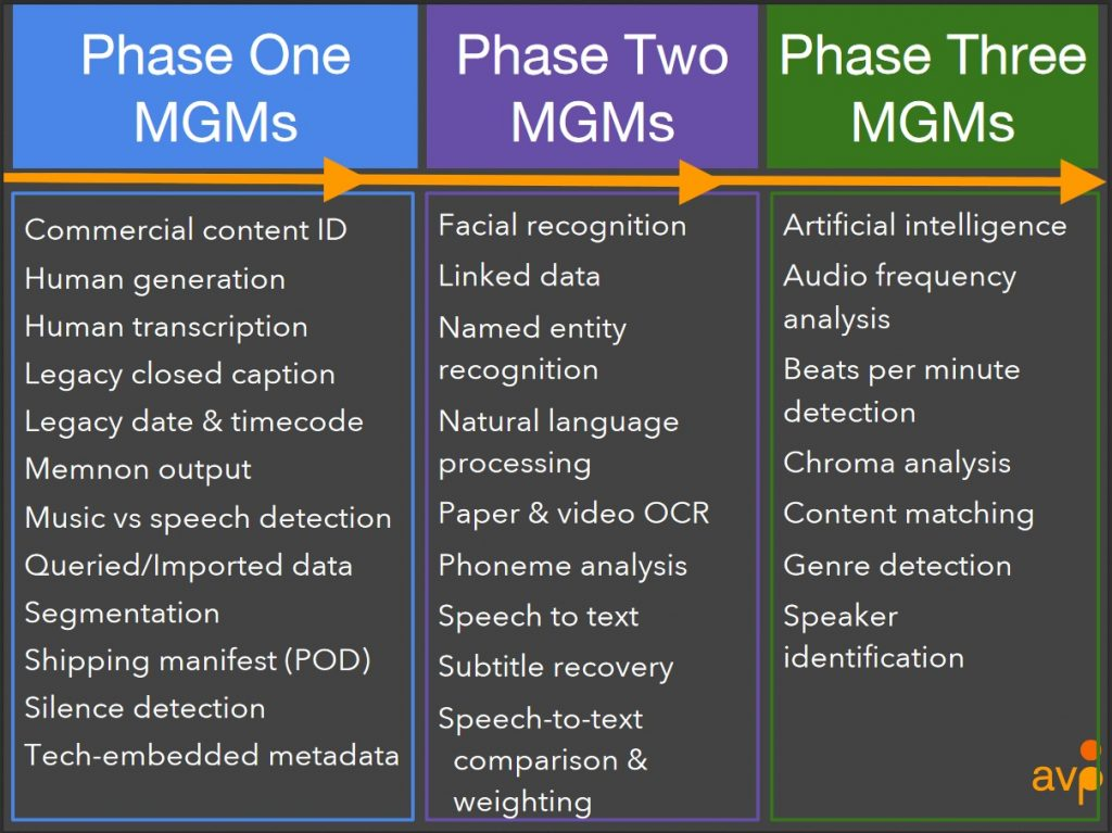 Metadata generation mechanisms (MGMs) in IU's three project phases