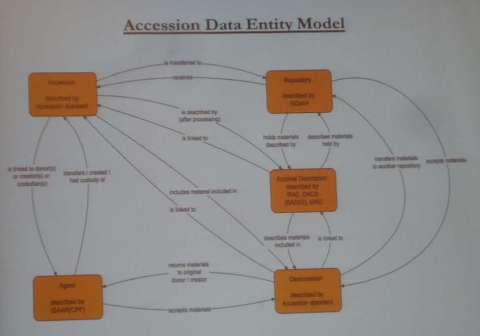 Proposed relationships in an improved accession module for AtoM. Presentation slide photo courtesy of Luciana Duranti